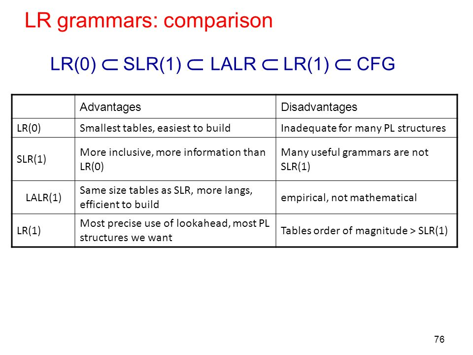 76 LR grammars: comparison AdvantagesDisadvantages LR(0)Smallest tables, easiest to buildInadequate for many PL structures SLR(1) More inclusive, more