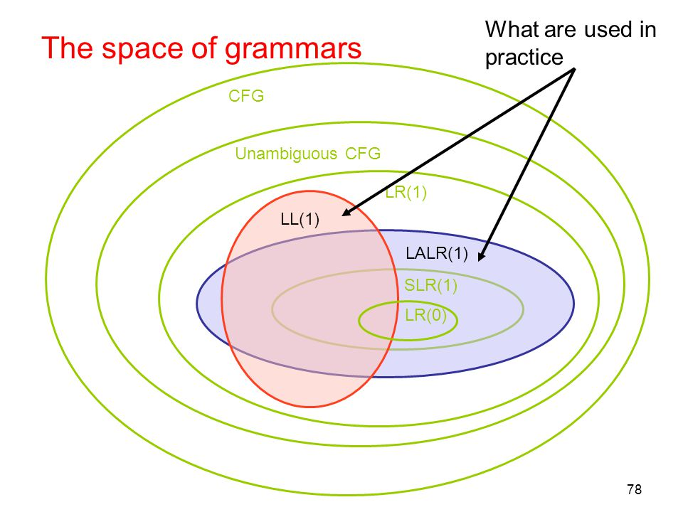 78 The space of grammars SLR(1) LALR(1) LR(1) LL(1) Unambiguous CFG CFG LR(0) What are used in practice