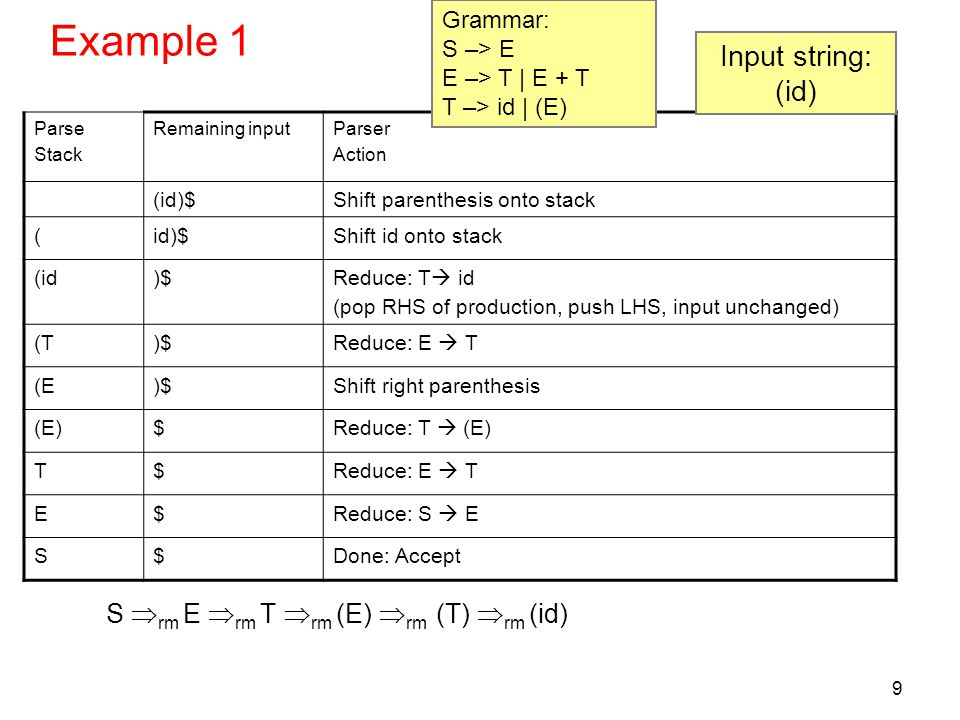 40 LR(0) key points Construct LR table Start with augmented grammar (S'  S) Generate items from productions.