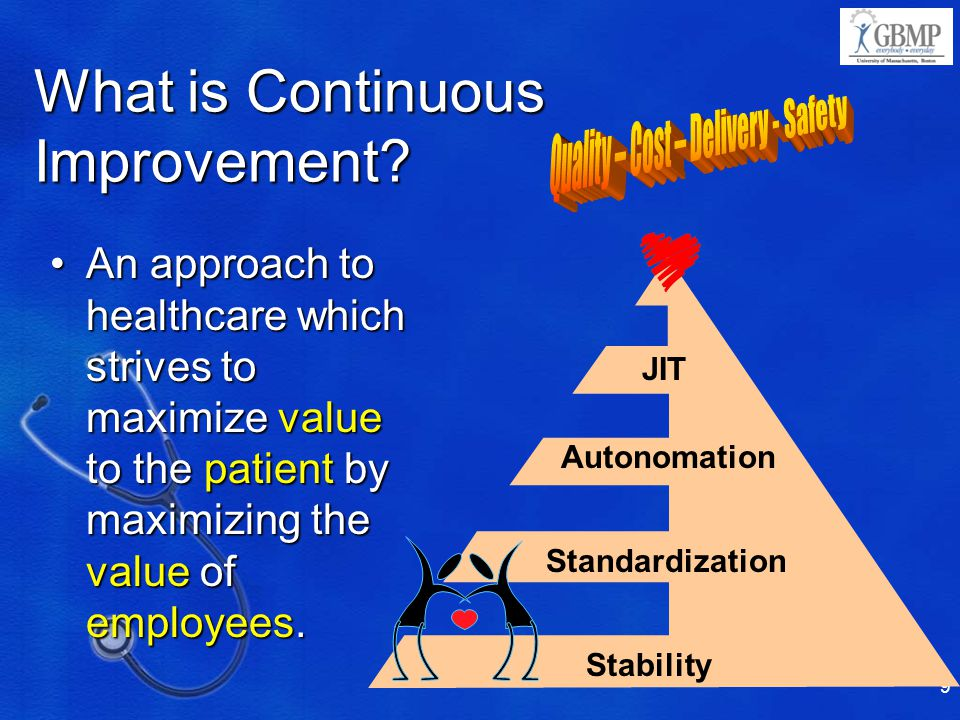 9 What is Continuous Improvement.