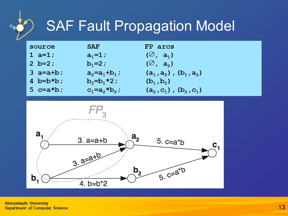 Aberystwyth University Department of Computer Science 13 SAF Fault Propagation Model source SAF FP arcs 1 a=1; a 1 =1; ( ∅, a 1 ) 2 b=2; b 1 =2;( ∅, a 2 ) 3 a=a+b; a 2 =a 1 +b 1 ;(a 1,a 2 ),(b 1,a 2 ) 4 b=b*b; b 2 =b 1 *2;(b 1,b 2 ) 5 c=a*b; c 1 =a 2 *b 2 ;(a 2,c 1 ),(b 2,c 1 )