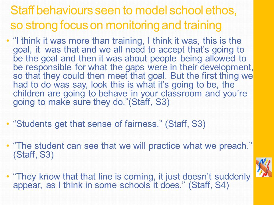 Staff behaviours seen to model school ethos, so strong focus on monitoring and training I think it was more than training, I think it was, this is the goal, it was that and we all need to accept that's going to be the goal and then it was about people being allowed to be responsible for what the gaps were in their development, so that they could then meet that goal.