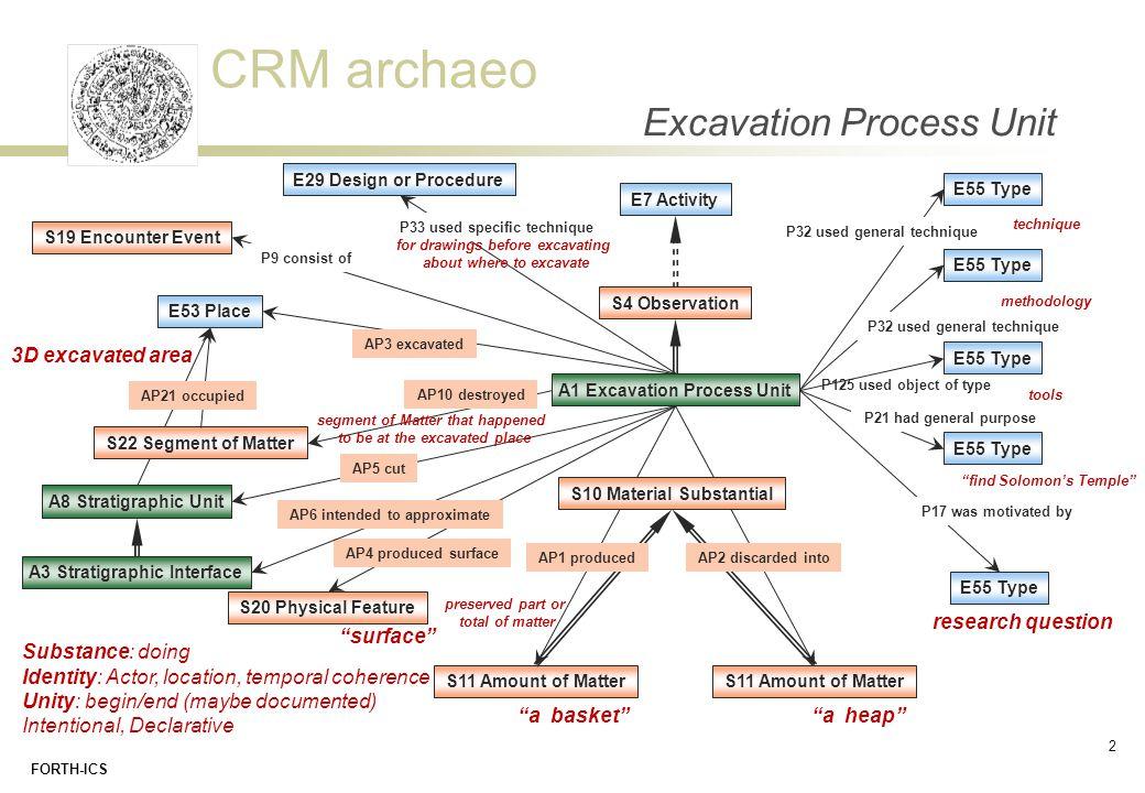 CRM archaeo FORTH-ICS Excavation Process Unit A1 Excavation Process Unit E7 Activity S11 Amount of Matter E29 Design or Procedure P33 used specific te