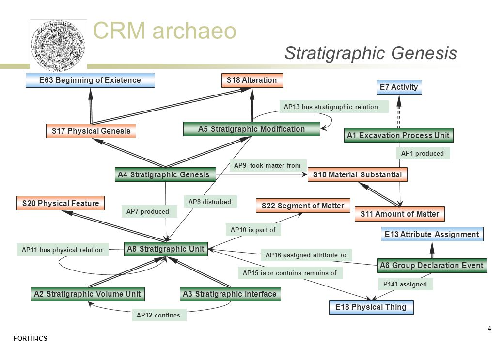 CRM archaeo FORTH-ICS Stratigraphic Genesis A1 Excavation Process Unit E7 Activity A8 Stratigraphic Unit A3 Stratigraphic Interface A4 Stratigraphic G