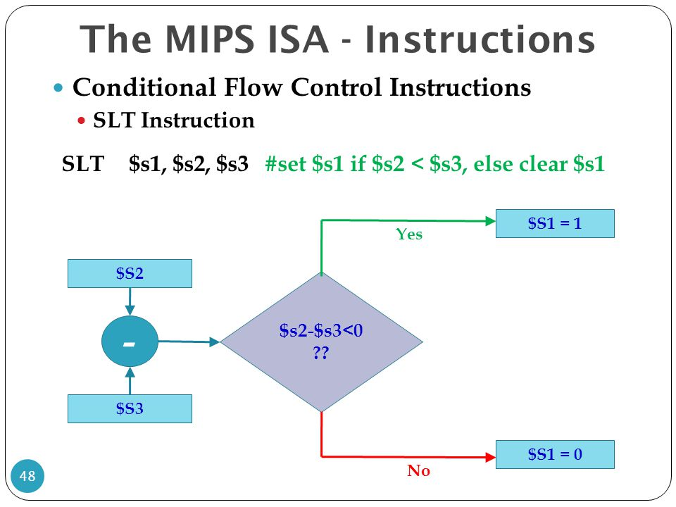 Conditional Flow Control Instructions SLT Instruction The MIPS ISA - Instructions 48 SLT$s1, $s2, $s3#set $s1 if $s2 < $s3, else clear $s1 $S2 $S3 - $