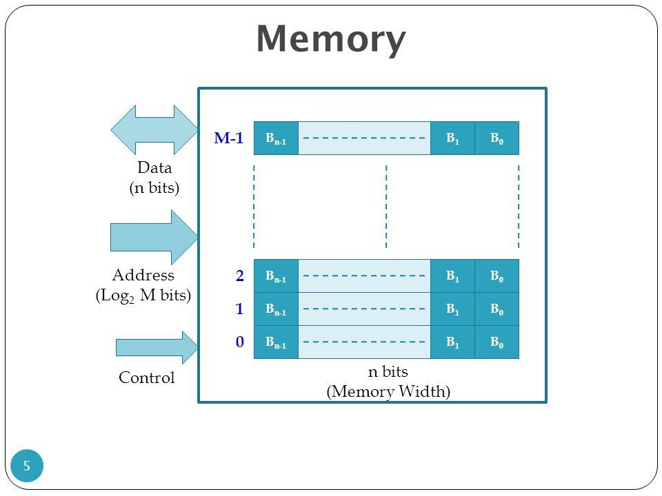 Memory instructions MIPS ISA address bus is 32 bits, i.e.