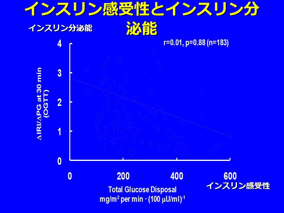 インスリン感受性とインスリン分 泌能 インスリン感受性 インスリン分泌能