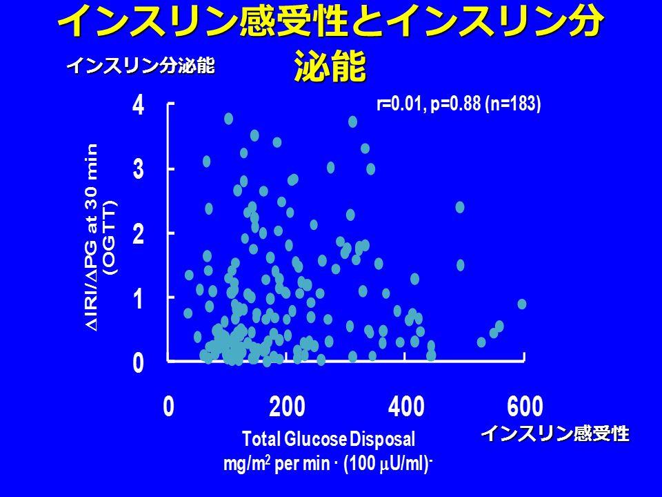 インスリン感受性 インスリン分泌能