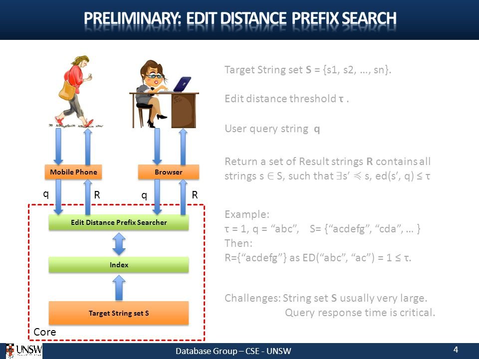 4 Index Edit Distance Prefix Searcher Target String set S Mobile Phone Core Browser User query string q Target String set S = {s1, s2, …, sn}.