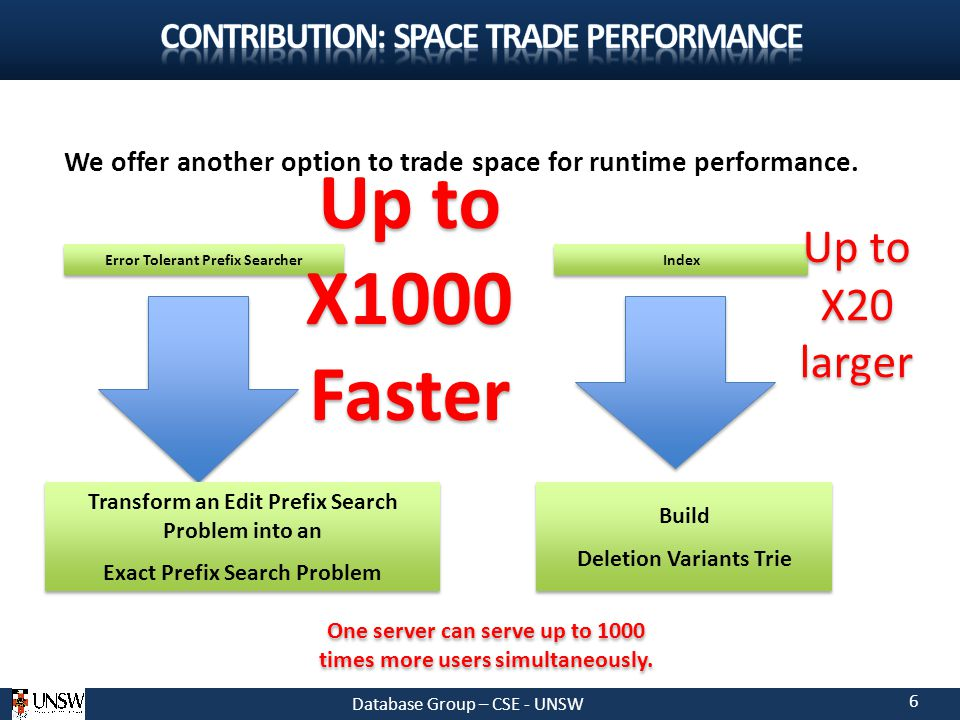 Database Group – CSE - UNSW 6 We offer another option to trade space for runtime performance.