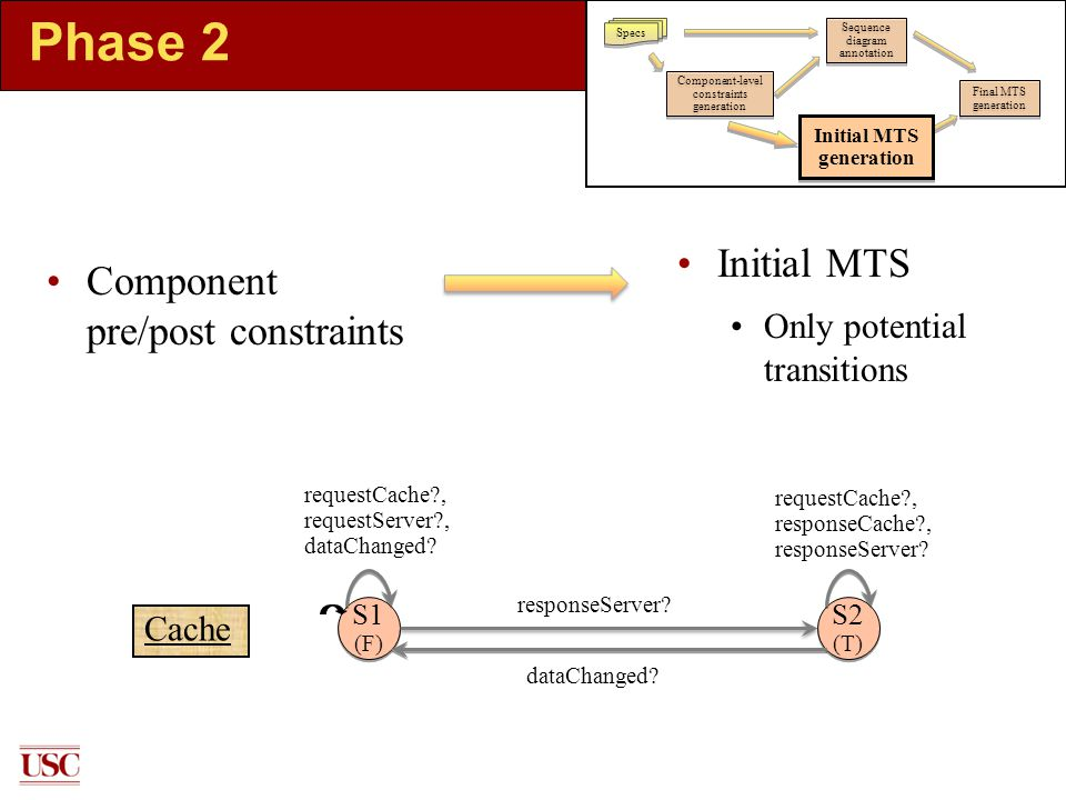 Phase 2 Component pre/post constraints Initial MTS Only potential transitions S1 (F) S2 (T) requestCache , requestServer , dataChanged.