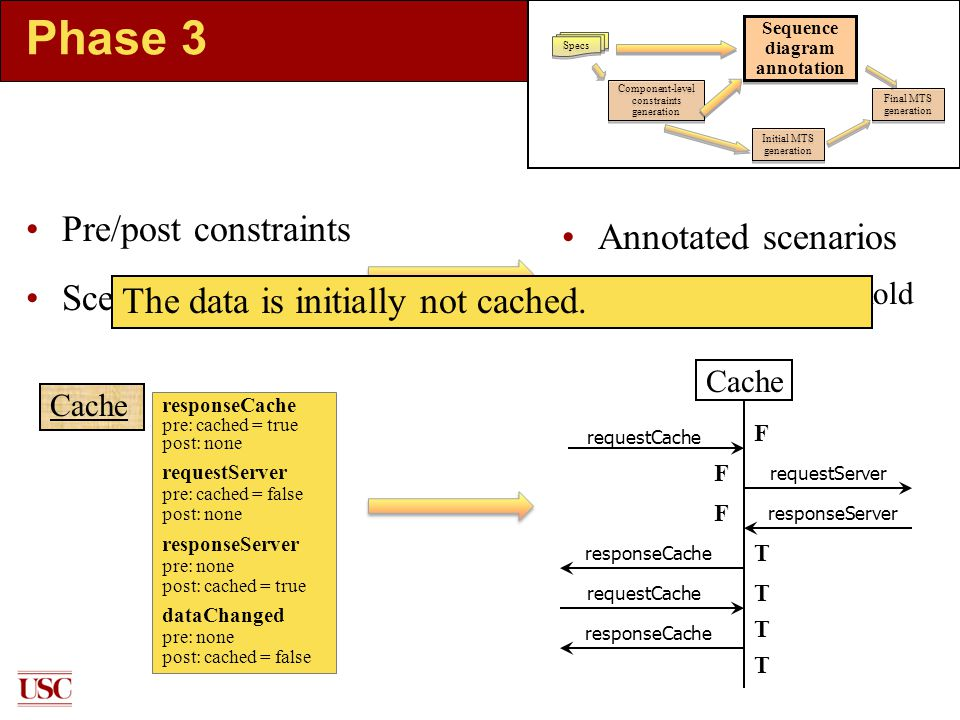 Phase 3 Pre/post constraints Scenarios Annotated scenarios Conditions must hold F T F F T T T Cache responseCache pre: cached = true post: none requestServer pre: cached = false post: none responseServer pre: none post: cached = true dataChanged pre: none post: cached = false Cache requestCache requestServer responseServer responseCache requestCache responseCache Specs Component-level constraints generation Sequence diagram annotation Initial MTS generation Final MTS generation The data is initially not cached.