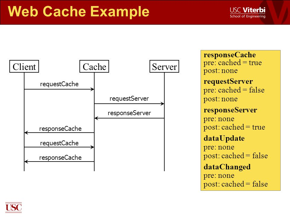 Web Cache Example responseCache pre: cached = true post: none requestServer pre: cached = false post: none responseServer pre: none post: cached = true dataUpdate pre: none post: cached = false dataChanged pre: none post: cached = false ClientCacheServer requestCache requestServer responseServer responseCache requestCache responseCache