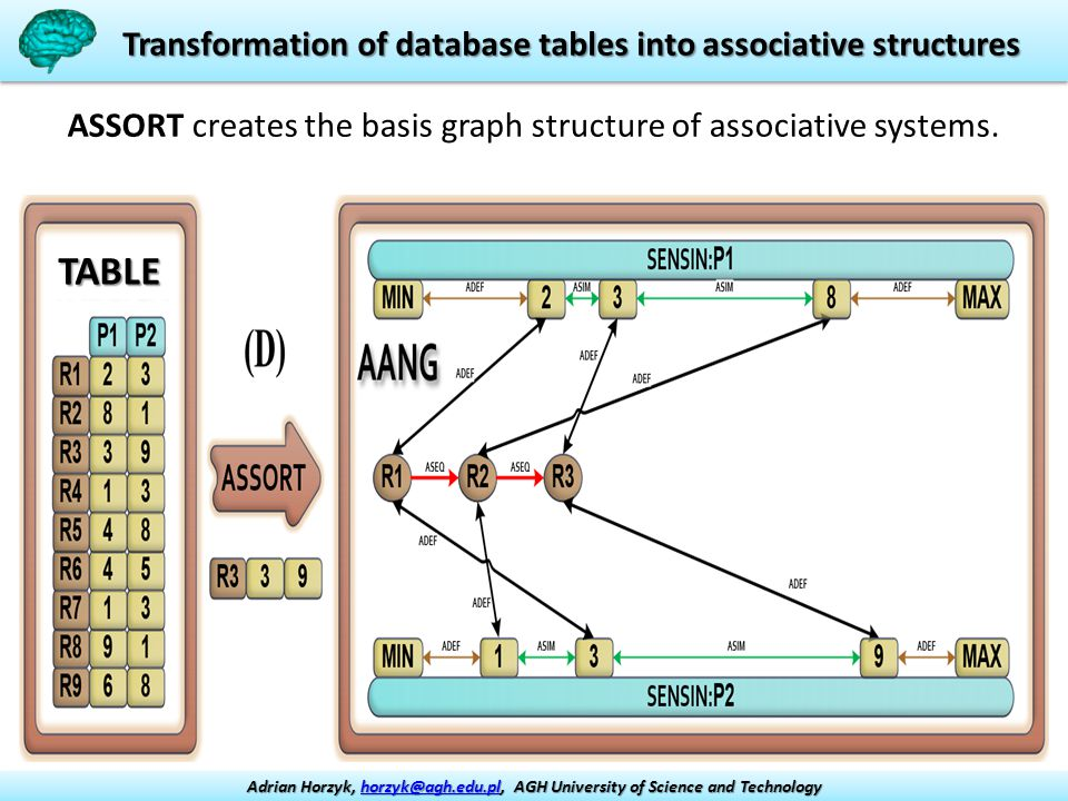 Transformation of database tables into associative structures ASSORT creates the basis graph structure of associative systems.