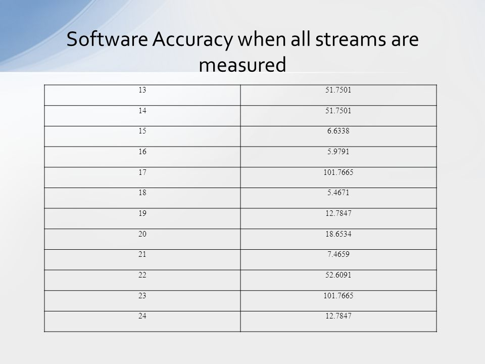 Software Accuracy when all streams are measured 1351.7501 1451.7501 156.6338 165.9791 17101.7665 185.4671 1912.7847 2018.6534 217.4659 2252.6091 23101.7665 2412.7847