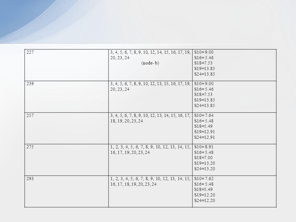 2273, 4, 5, 6, 7, 8, 9, 10, 12, 14, 15, 16, 17, 19, 20, 23, 24 (node- b) S10= 9.00 S16= 5.46 S18=7.53 S19=13.85 S24=13.85 2393, 4, 5, 6, 7, 8, 9, 10, 12, 13, 15, 16, 17, 19, 20, 23, 24 S10= 9.00 S16= 5.46 S18=7.53 S19=13.85 S24=13.85 2573, 4, 5, 6, 7, 8, 9, 10, 12, 13, 14, 15, 16, 17, 18, 19, 20, 23, 24 S10= 7.64 S16= 5.48 S18=5.49 S19=12.91 S24=12.91 2751, 2, 3, 4, 5, 6, 7, 8, 9, 10, 12, 13, 14, 15, 16, 17, 19, 20, 23, 24 S10= 8.91 S16= 5.48 S18=7.00 S19=13.20 S24=13.20 2931, 2, 3, 4, 5, 6, 7, 8, 9, 10, 12, 13, 14, 15, 16, 17, 18, 19, 20, 23, 24 S10= 7.62 S16= 5.48 S18=5.49 S19=12.20 S24=12.20
