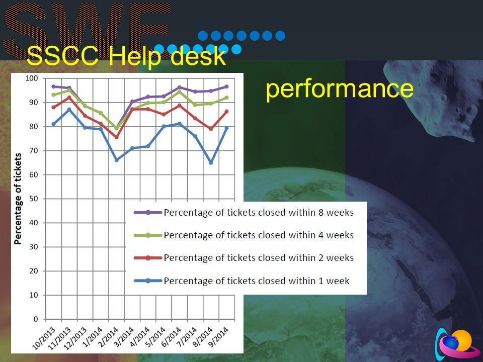 SSCC Help desk performance