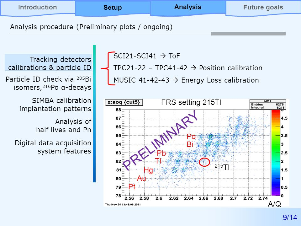 AnalysisFuture goalsIntroductionSetup Analysis procedure (Preliminary plots / ongoing) 9/14 Analysis Setup Tracking detectors calibrations & particle ID Particle ID check via 205 Bi isomers, 216 Po α-decays SIMBA calibration implantation patterns Analysis of half lives and Pn Digital data acquisition system features A/Q Bi Pb Tl Hg Au Pt Po 215 Tl FRS setting 215Tl SCI21-SCI41  ToF TPC21-22 – TPC41-42  Position calibration MUSIC  Energy Loss calibration PRELIMINARY