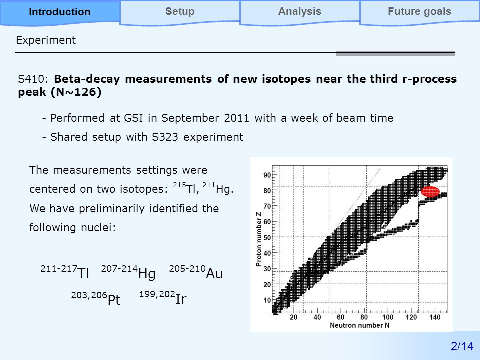 Experiment 2/14 S410: Beta-decay measurements of new isotopes near the third r-process peak (N~126) - Performed at GSI in September 2011 with a week of beam time - Shared setup with S323 experiment The measurements settings were centered on two isotopes: 215 Tl, 211 Hg.