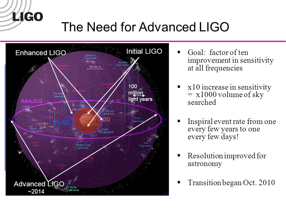 The Need for Advanced LIGO  Goal: factor of ten improvement in sensitivity at all frequencies  x10 increase in sensitivity = x1000 volume of sky searched  Inspiral event rate from one every few years to one every few days.