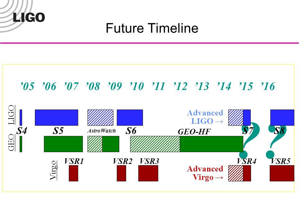 Future Timeline ?.