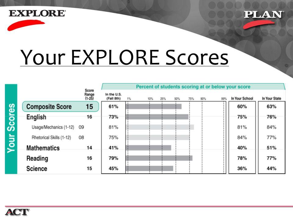 Your EXPLORE Scores