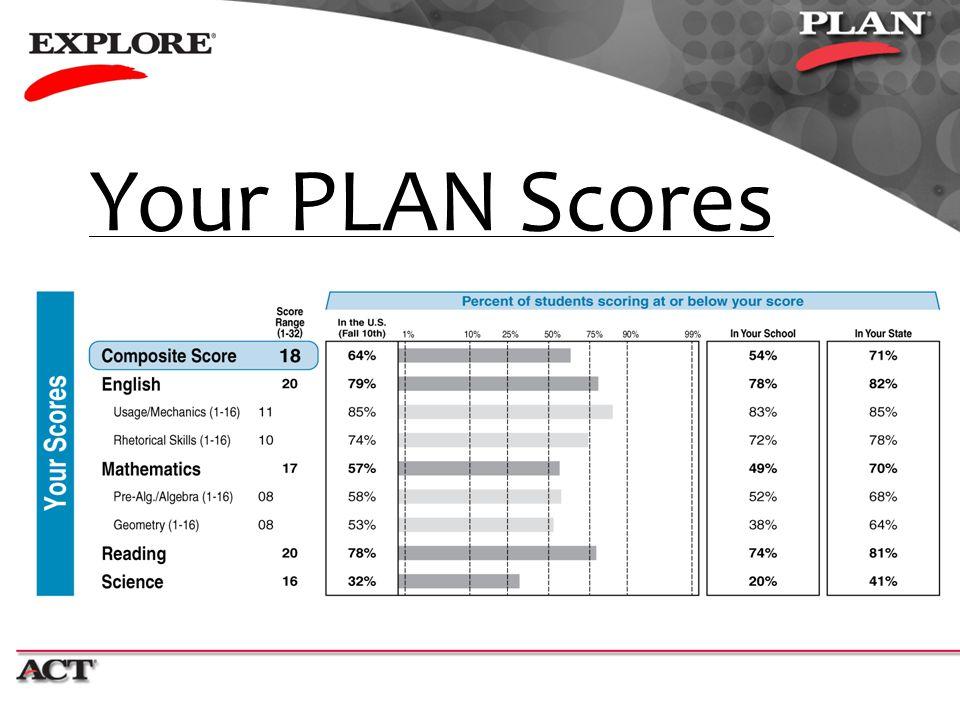 Your PLAN Scores 7 9/2010