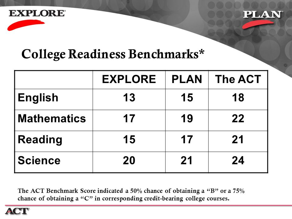 College Readiness Benchmarks* EXPLOREPLANThe ACT English131518 Mathematics171922 Reading151721 Science202124 The ACT Benchmark Score indicated a 50% c