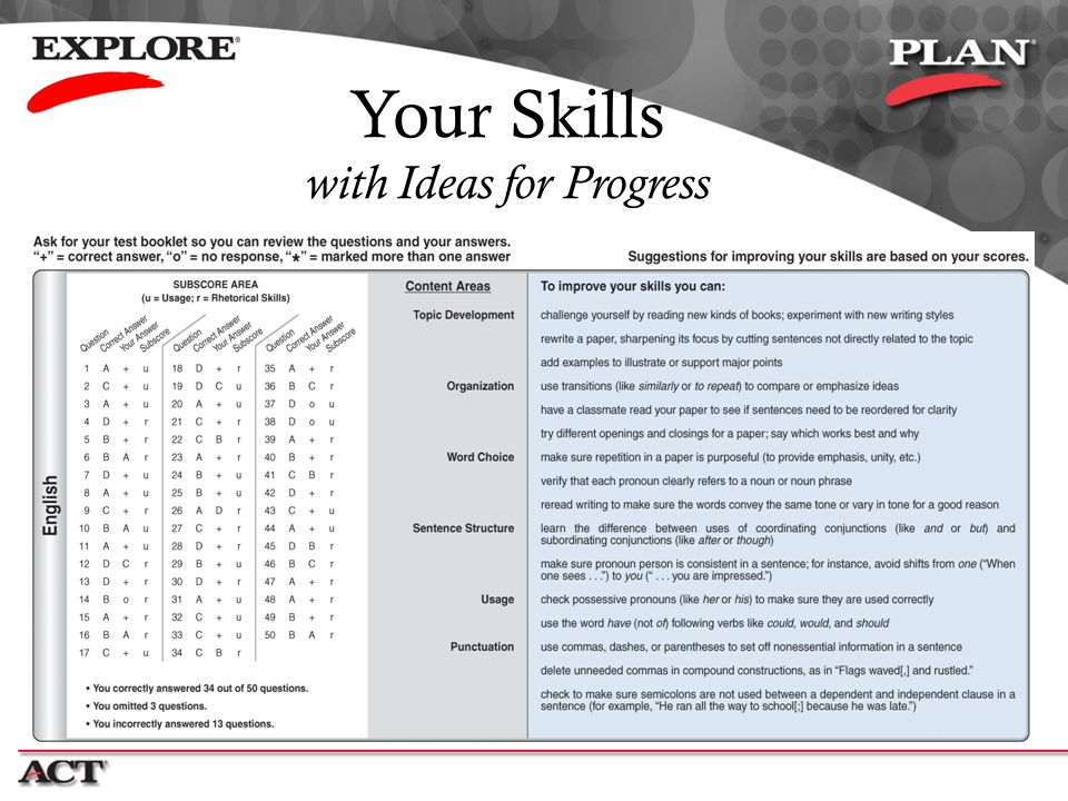 Your Skills with Ideas for Progress