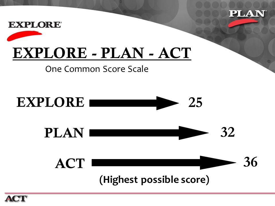 6 EXPLORE - PLAN - ACT One Common Score Scale EXPLORE PLAN ACT (Highest possible score) 25 32 36