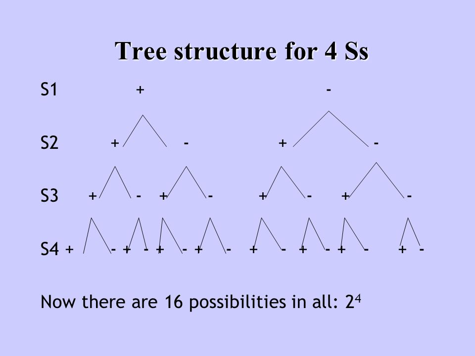 Tree structure for 4 Ss S1+- S2 +-+- S3+- + - + - + - S4 + - + - + - + - + - + - + - + - Now there are 16 possibilities in all: 2 4