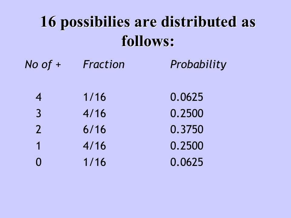 16 possibilies are distributed as follows: No of +Fraction Probability 41/160.0625 34/160.2500 26/160.3750 14/160.2500 01/160.0625