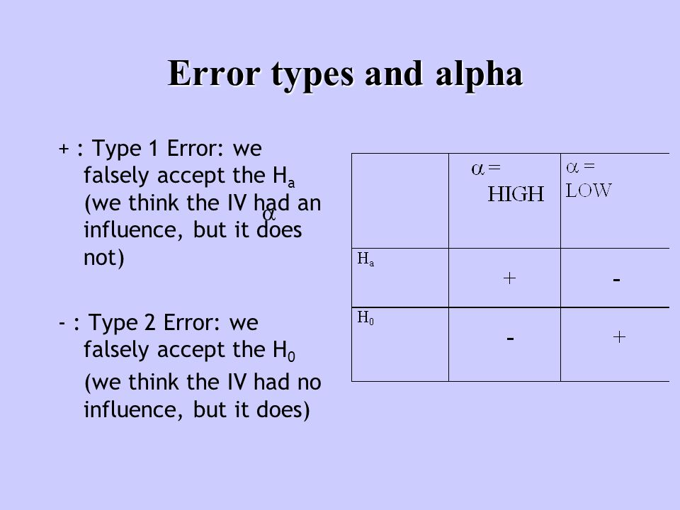 Error types and alpha + : Type 1 Error: we falsely accept the H a (we think the IV had an influence, but it does not) - : Type 2 Error: we falsely accept the H 0 (we think the IV had no influence, but it does) 