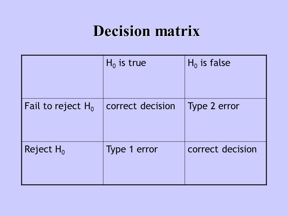 Decision matrix H 0 is trueH 0 is false Fail to reject H 0 correct decisionType 2 error Reject H 0 Type 1 errorcorrect decision