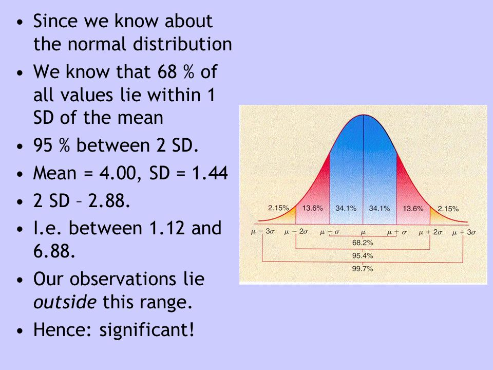 Since we know about the normal distribution We know that 68 % of all values lie within 1 SD of the mean 95 % between 2 SD. Mean = 4.00, SD = 1.44 2 SD
