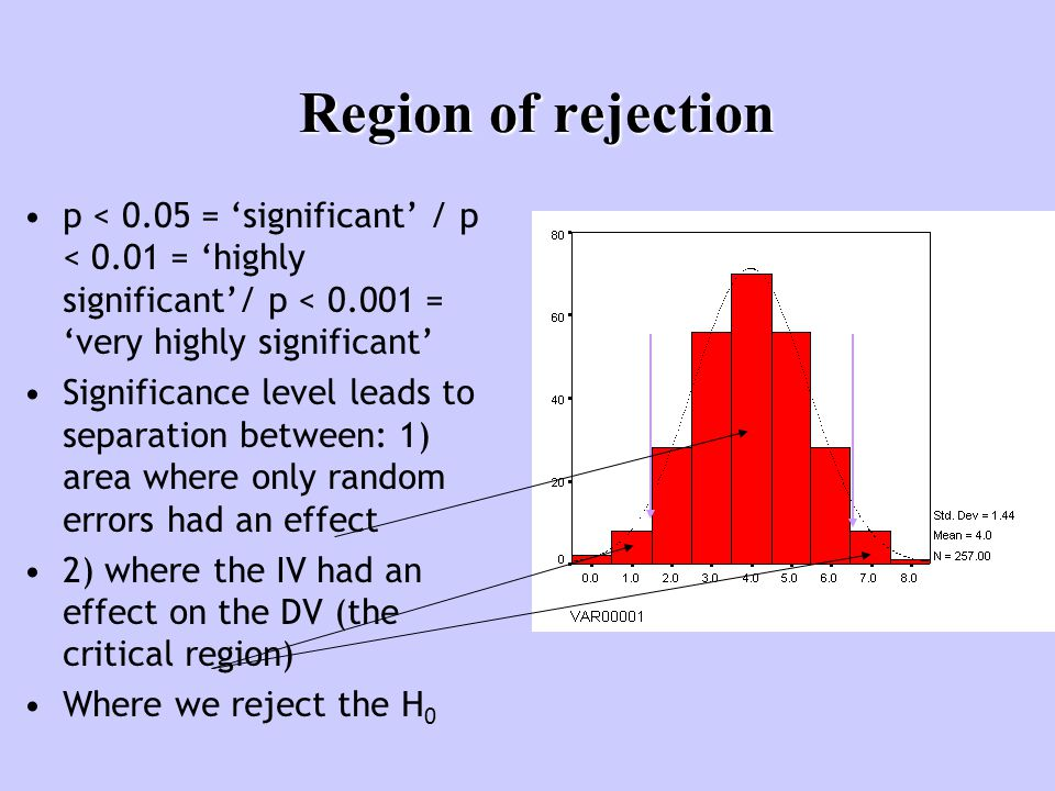 Region of rejection p < 0.05 = 'significant' / p < 0.01 = 'highly significant'/ p < 0.001 = 'very highly significant' Significance level leads to sepa