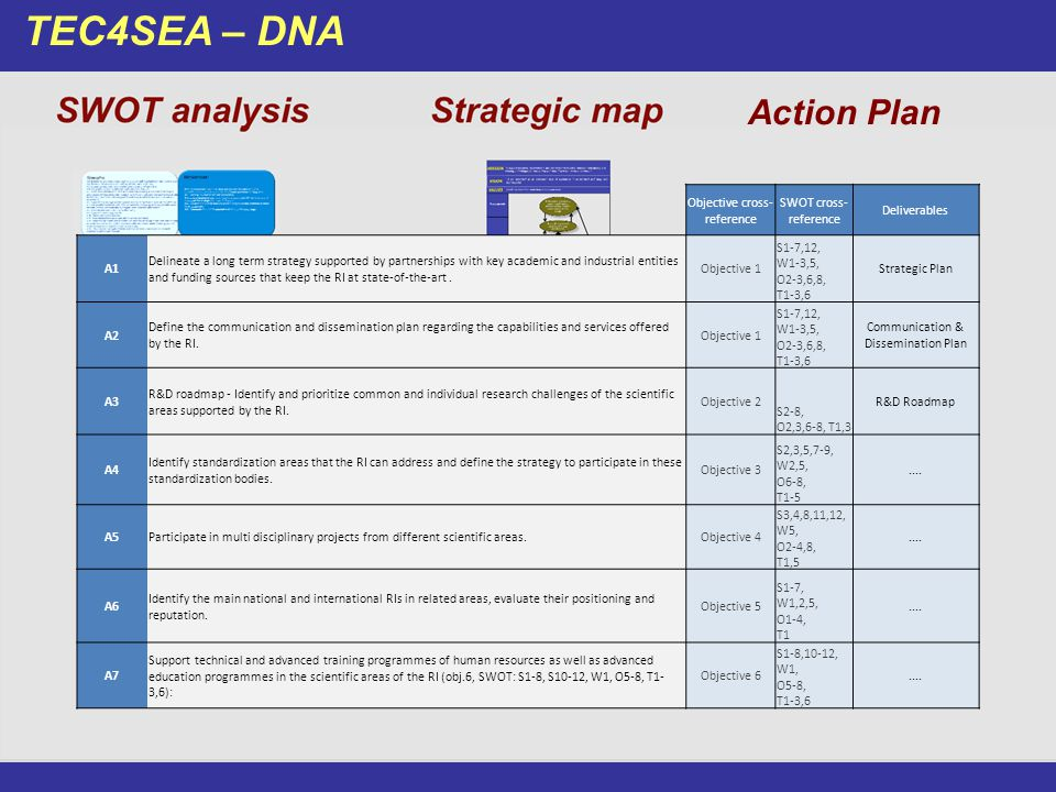 TEC4SEA – DNA Action Plan Objective cross- reference SWOT cross- reference Deliverables A1 Delineate a long term strategy supported by partnerships wi