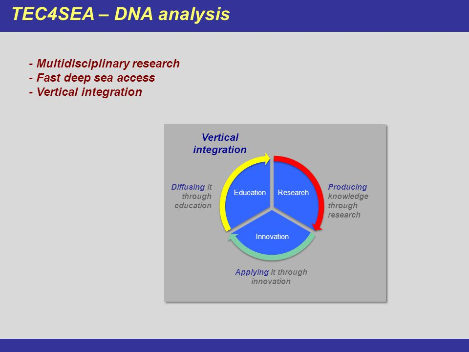 TEC4SEA – DNA analysis Research Innovation Education Producing knowledge through research Applying it through innovation Diffusing it through education Vertical integration - Multidisciplinary research - Fast deep sea access - Vertical integration
