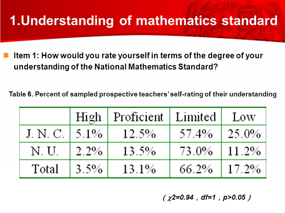 1.Understanding of mathematics standard Item 1: How would you rate yourself in terms of the degree of your understanding of the National Mathematics Standard.