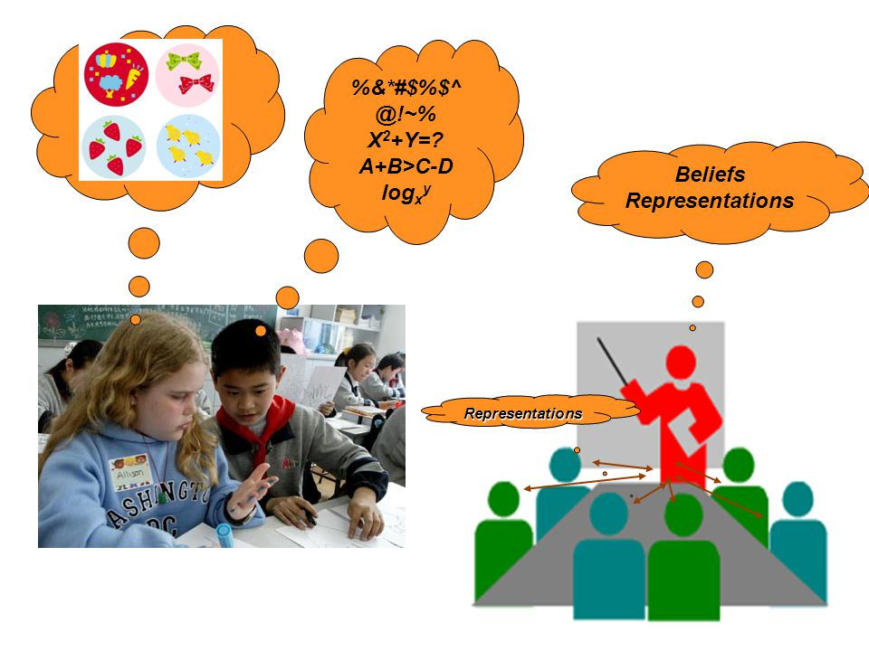 %&*#$%$^ @!~% X 2 +Y= A+B>C-D log x y Beliefs Representations Representations