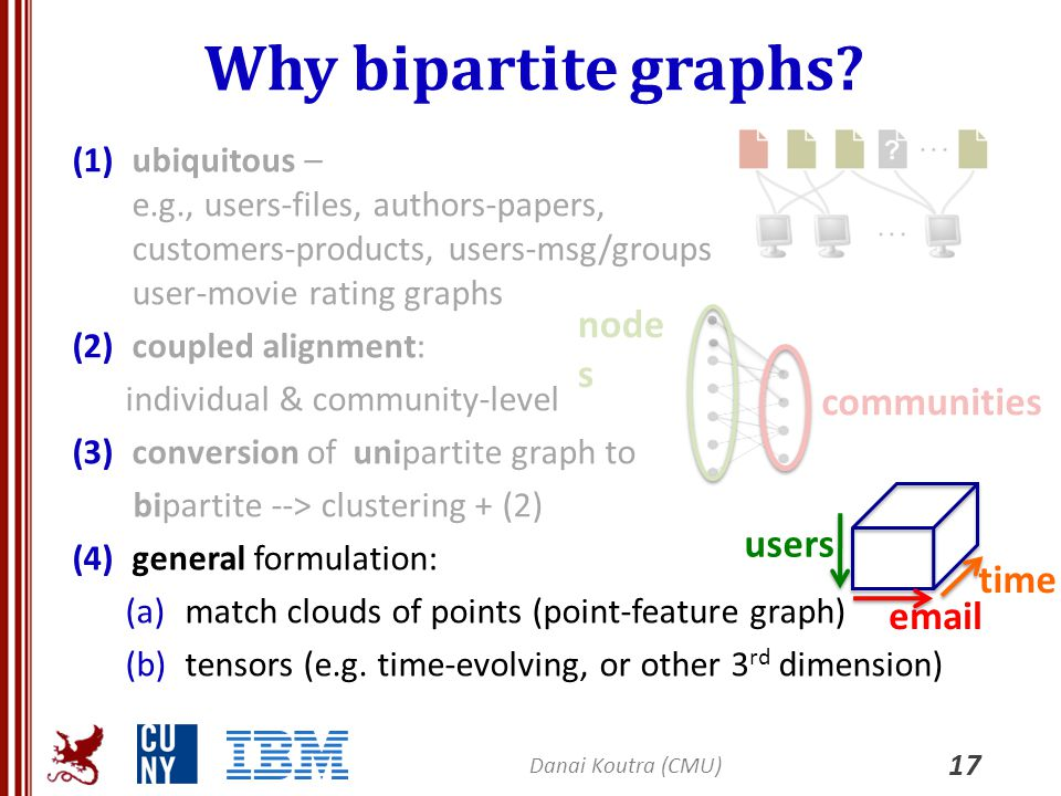 Why bipartite graphs? (1)ubiquitous – e.g., users-files, authors-papers, customers-products, users-msg/groups user-movie rating graphs (2)coupled alig