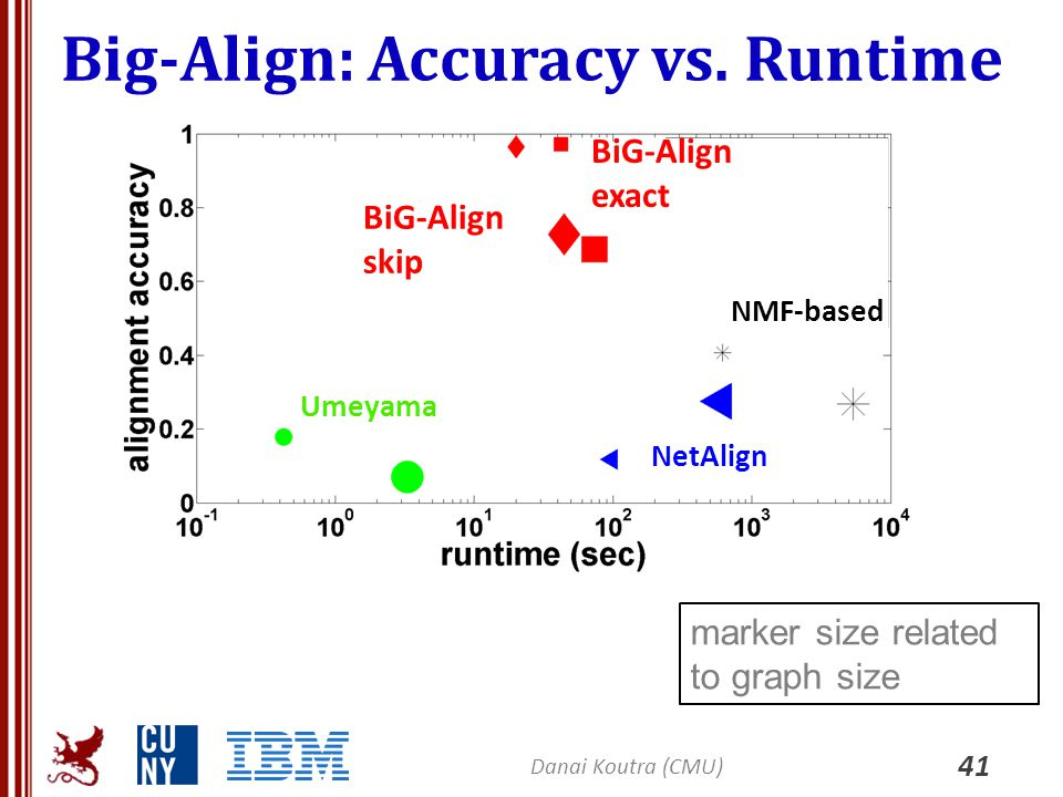 Big-Align: Accuracy vs. Runtime 41 Danai Koutra (CMU) marker size related to graph size Umeyama NetAlign NMF-based BiG-Align skip BiG-Align exact