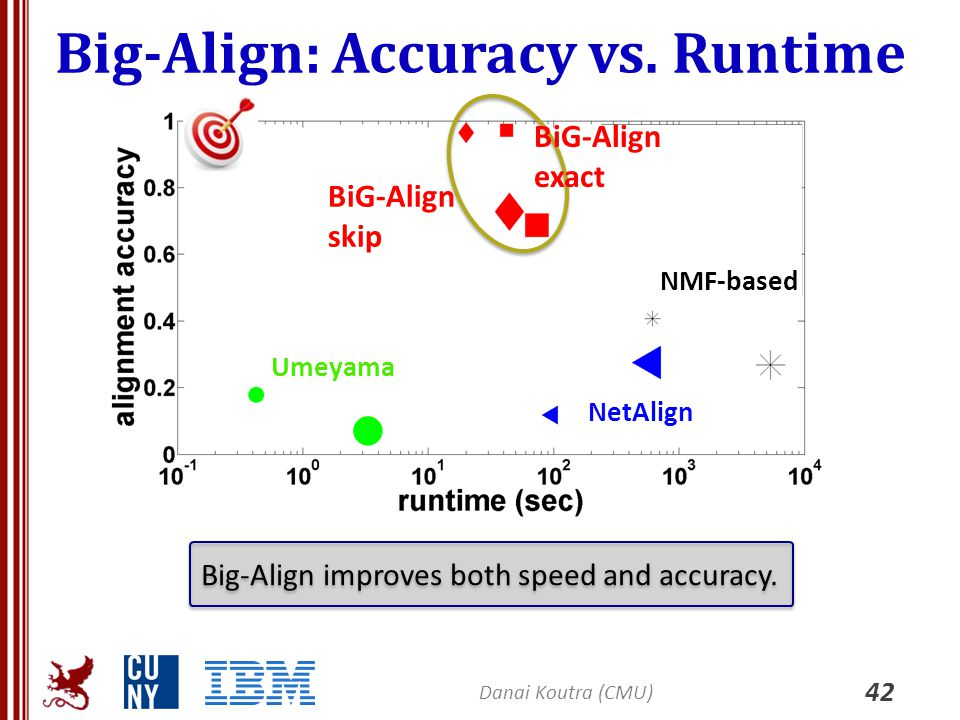 Big-Align: Accuracy vs. Runtime 42 Danai Koutra (CMU) Big-Align improves both speed and accuracy. Umeyama NetAlign NMF-based BiG-Align skip BiG-Align