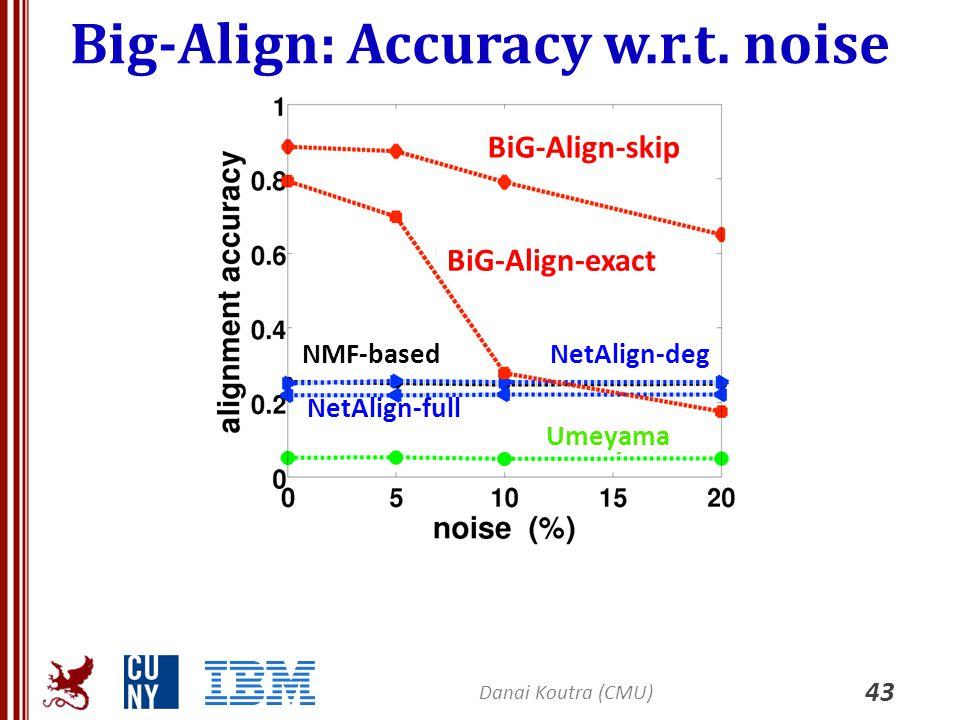 Big-Align: Accuracy w.r.t. noise 43 Danai Koutra (CMU) BiG-Align-exact BiG-Align-skip NMF-basedNetAlign-deg NetAlign-full Umeyama