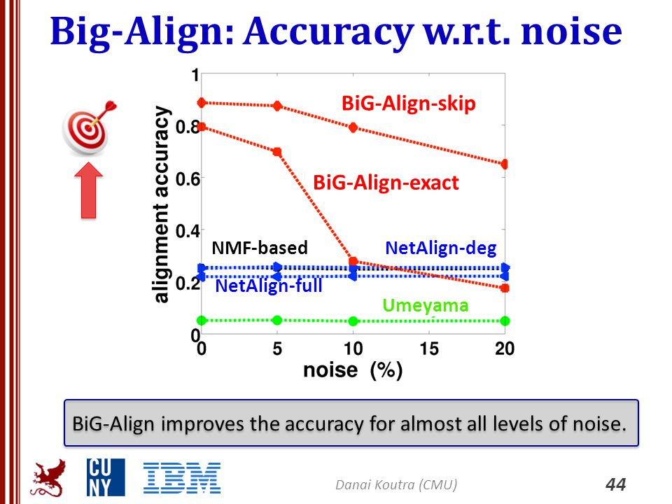 Big-Align: Accuracy w.r.t. noise 44 Danai Koutra (CMU) BiG-Align improves the accuracy for almost all levels of noise. BiG-Align-exact BiG-Align-skip