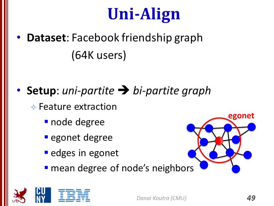Uni-Align 49 Danai Koutra (CMU) Dataset: Facebook friendship graph (64K users) Setup: uni-partite  bi-partite graph  Feature extraction  node degre