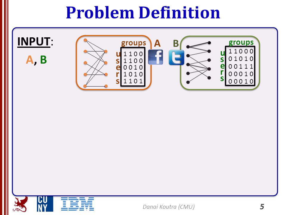 Problem Definition INPUT: A, B 5 usersusers groups 1 1 0 0 0 0 1 0 1 0 1 1 0 1 usersusers groups 1 1 0 0 0 0 1 0 1 0 0 0 1 1 1 0 0 0 1 0 A B Danai Kou