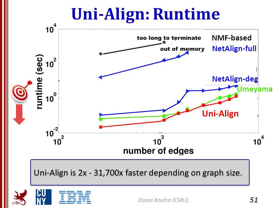 Uni-Align: Runtime 51 Danai Koutra (CMU) Uni-Align is 2x - 31,700x faster depending on graph size. Umeyama Uni-Align NMF-based NetAlign-deg NetAlign-f