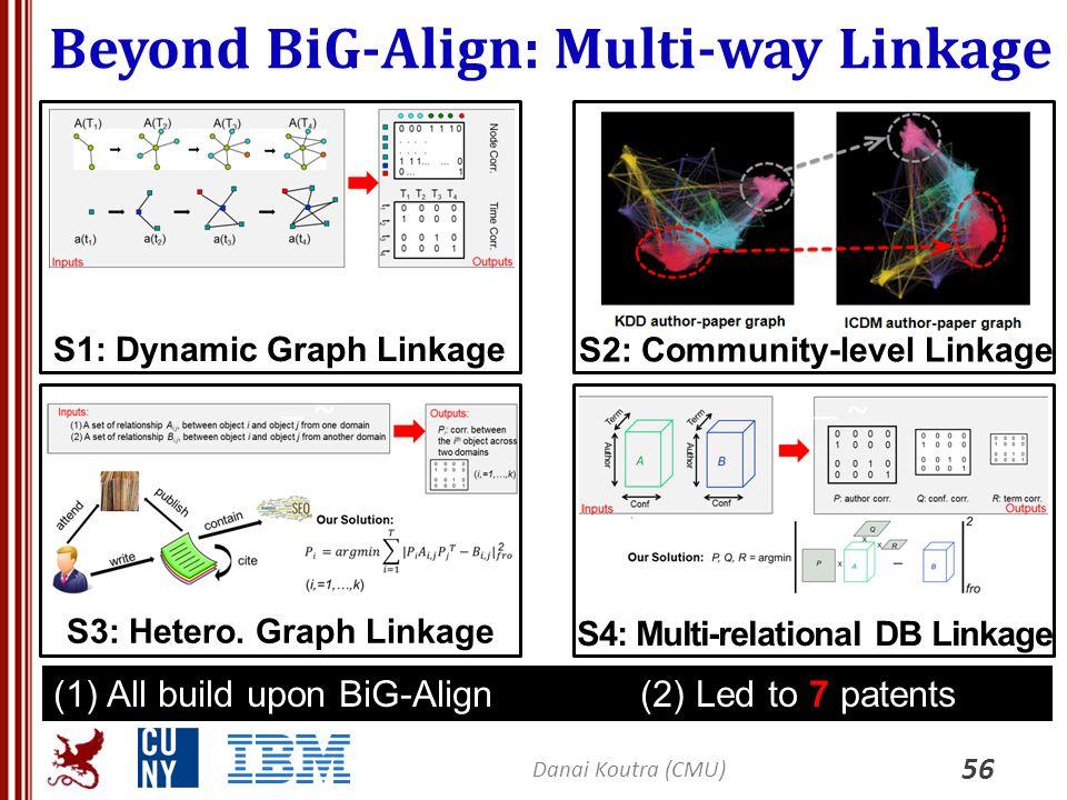 Beyond BiG-Align: Multi-way Linkage 56 Danai Koutra (CMU) ~ (1)All build upon BiG-Align (2) Led to 7 patents –~–~ S1: Dynamic Graph Linkage –~–~ S2: C