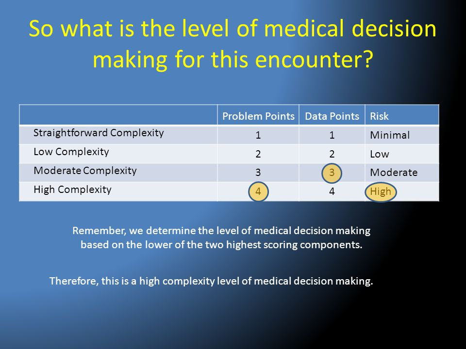 So what is the level of medical decision making for this encounter? Problem PointsData PointsRisk Straightforward Complexity 11Minimal Low Complexity